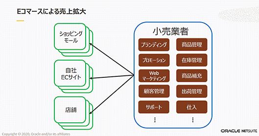 日本オラクル オラクル oracle NetSuite 業務効率化 小売業者がEC売り上げを伸ばすために手がけている販路や業務