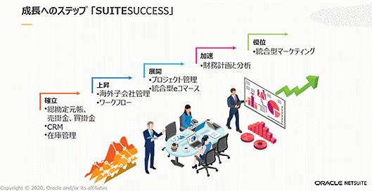 日本オラクル オラクル oracle NetSuite 業務効率化 Oracle NetSuite SuiteSuccessが示す成長のステップ