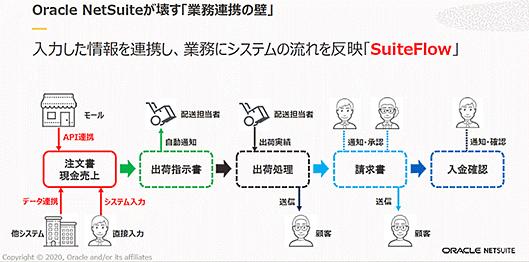 日本オラクル オラクル oracle NetSuite 業務効率化 NetSuite出業務連携も実現する