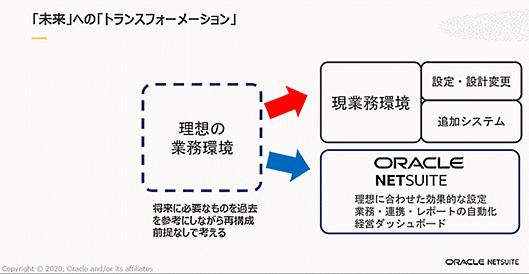 日本オラクル オラクル oracle NetSuite 業務効率化 NetSuiteが考える利用の業務環境