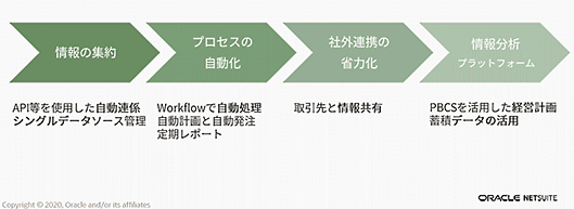日本オラクル オラクル oracle NetSuite 業務効率化 NetSuiteが提案する、あるべき姿への道筋作りのイメージ