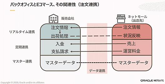日本オラクル オラクル oracle NetSuite 業務効率化 受注関連におけるバックオフィスとECとの関連性