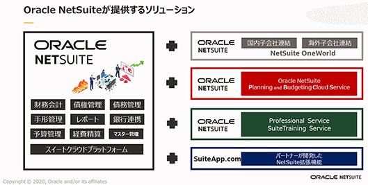 日本オラクル オラクル oracle NetSuite 業務効率化 NetSuiteが提供するソリューション