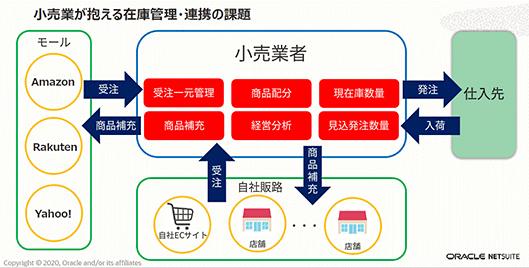 日本オラクル オラクル oracle NetSuite 業務効率化 小売業者が抱える在庫管理・連携の課題