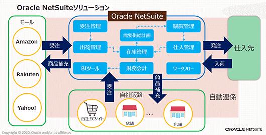 日本オラクル オラクル oracle NetSuite 業務効率化 NetSuiteの仕組み