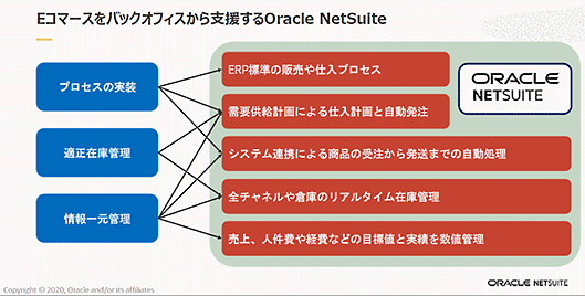 日本オラクル オラクル oracle NetSuite 業務効率化 NetSuiteの主な機能