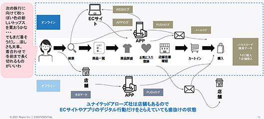 Repro ユナイテッドアローズ オンラインとオフライン双方の顧客行動を統合して把握