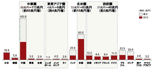 経済産業省が調査した「日本ファッション産業の海外展開戦略に関する調査」