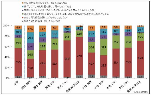 JTB総合研究所のSNSが消費者に与える影響調査