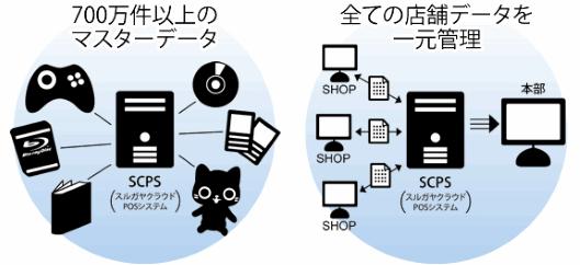 エーツーが提供する「スルガヤクラウドPOSシステム」の仕組み