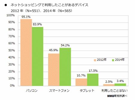 MMD研究所実施の「2014年ネットショッピングに関する利用実態調査」