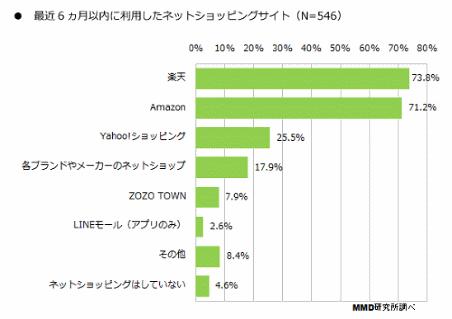 MMD研究所実施の「2014年ネットショッピングに関する利用実態調査」③
