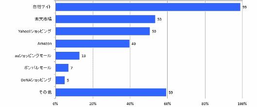 インプレス総合研究所が発売した「インターネット通販TOP100調査報告書」