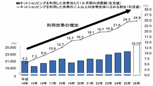ネットショッピングの利用世帯の割合は2014年に24.8%