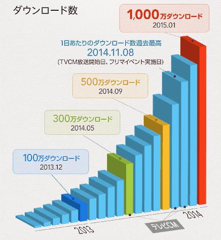 フリマアプリ「メルカリ」のダウンロード数の推移
