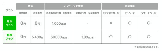 「LINE@」の利用料金プラン