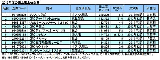 2013年度の通販企業上位10社の売上高一覧