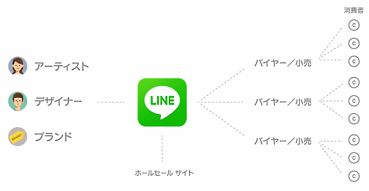 「LINE Collection」の仕組み