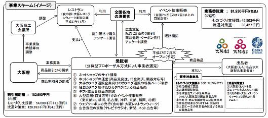 大阪府の消費喚起大阪名物商品販売業務