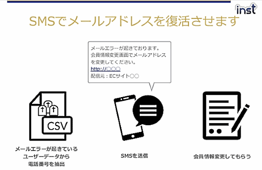 SMSサービス「inst sms salvage for E-COMMERCE」