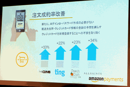 「Amazon ログイン&ペイメント」の米国での導入効果