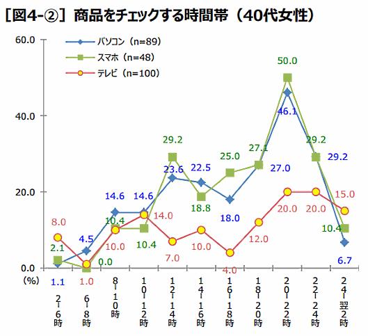 QVCジャパンが実施した「通販利用実態調査」⑨