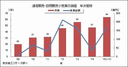 ネット通販市場は拡大も倒産する企業が増加? 円安、価格競争、競争激化が原因、東京商工リサーチ