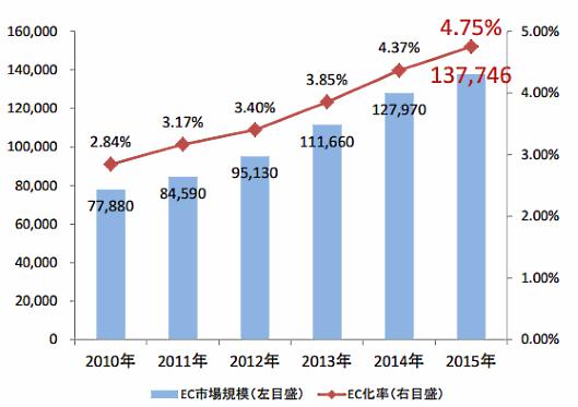 経済産業省が6月14日に発表した「電子商取引に関する市場調査」。日本国内の消費者向けEC市場は13兆8000億円に拡大(前年比7.6%増)