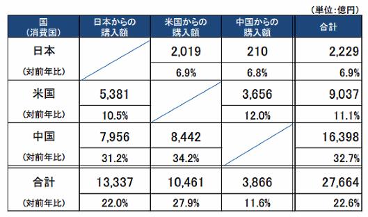 経済産業省が6月14日に発表した「電子商取引に関する市場調査」結果による、日米中3か国の越境EC市場規模