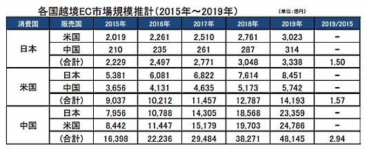 経済産業省が6月14日に発表した「電子商取引に関する市場調査」。日中米3か国の越境ECポテンシャル推計値