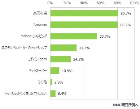 シニア層がよく使う通販サイトは? 8割が「楽天市場」「Amazon」で買い物を経験① MMD研究所の調査
