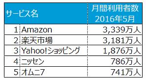 スマホで最も使うECサイトは「Amazon」。次いで「楽天市場」「Yahoo!ショッピング」   ネットショップ担当者フォーラム