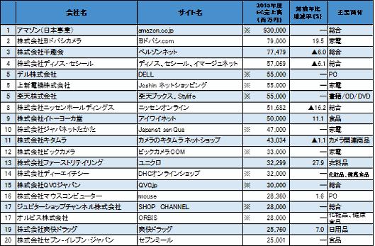 インターネット通販 TOP200 調査報告書 2017