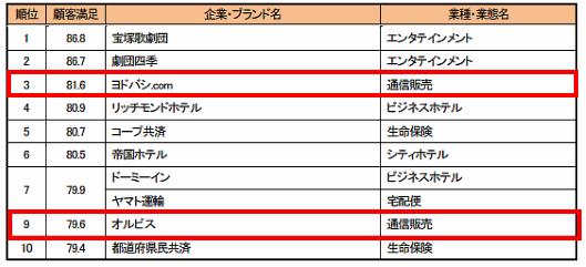 公益財団法人日本生産性本部はこのほど、国内の32業種・421社を対象に顧客満足度を調査した「2016年度 JCSI(日本版顧客満足度指数)」を公表。通販・EC関連では、「顧客満足」の指標で「ヨドバシ.com」が3位