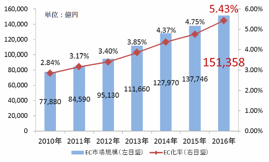 BtoC-ECの市場規模およびEC化率の経年推移。経産省の「平成28年度我が国経済社会の情報化・サービス化に係る基盤整備(電子商取引に関する市場調査)」