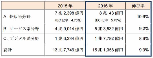 BtoC-EC市場規模および各分野の構成比率。経産省の「平成28年度我が国経済社会の情報化・サービス化に係る基盤整備(電子商取引に関する市場調査)」