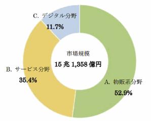 分野別の構成割合は物販系ECが52.9%、サービス分野が35.4%、デジタル分野が11.7%