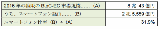 BtoC-EC(物販)におけるスマートフォン経由の市場規模。経産省の「平成28年度我が国経済社会の情報化・サービス化に係る基盤整備(電子商取引に関する市場調査)」