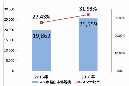 スマートフォン経由の市場規模の前年比較(単位:億円)。経産省の「平成28年度我が国経済社会の情報化・サービス化に係る基盤整備(電子商取引に関する市場調査)」