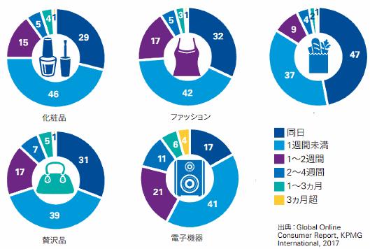 KPMGジャパン調査、商品カテゴリー別に分類した購買までにかかる時間