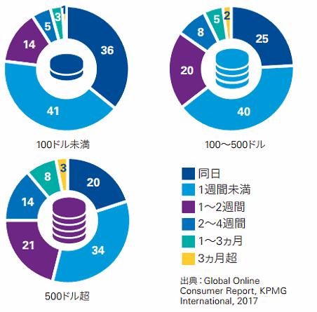 KPMGジャパン調査、価格別に分類した購買までにかかる時間