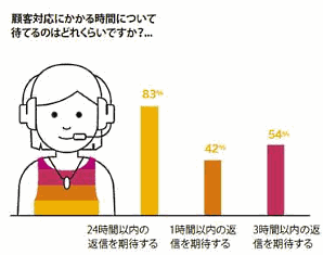 SAP Hybrisが7月10日に公表した消費者意識調査「消費者インサイトレポート」で、不要なメルマガやコンテンツを発信し過ぎると消費者のブランド離れを招く傾向があることが判明