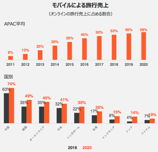 モバイルによる旅行売上APAC平均と国別