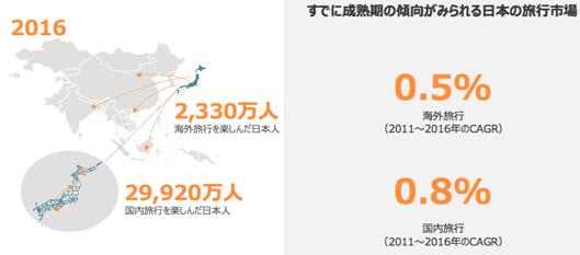 すでに成熟期の傾向がみられる日本の旅行市場