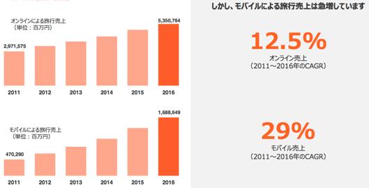 モバイルによる旅行売上は上昇中