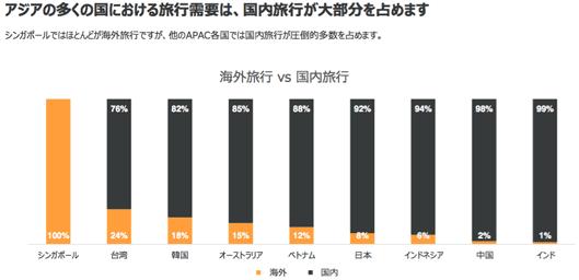 アジアの多くの国における旅行需要は国内旅行が大部分を占める