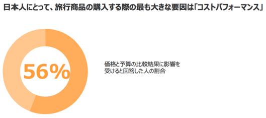 また、日本人にとって、旅行商品を購入する際の最も大きな要因は「コストパフォーマンス」