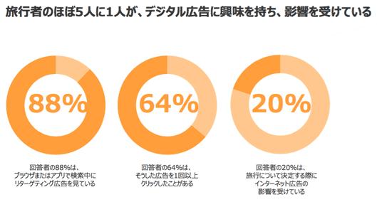 旅行者のほぼ5人に1人がデジタル広告に興味を持ち、影響を受けている