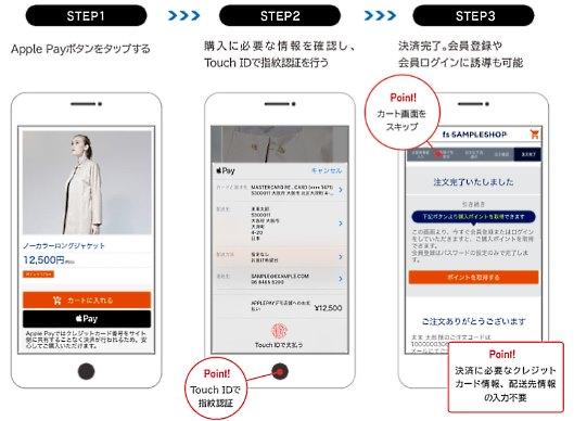 カートに商品入れない新しい買い物体験、「Apple Pay」実装のフューチャーショップが実現
