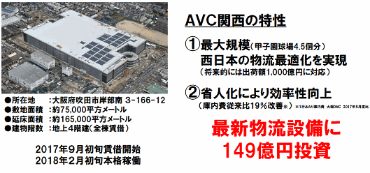 「ASKUL Value Center 関西」の概要
